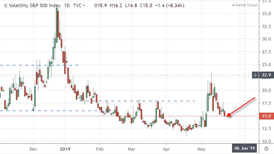 Performance of the CBOE Volatility Index (VIX)