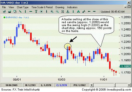 Forex only with money management