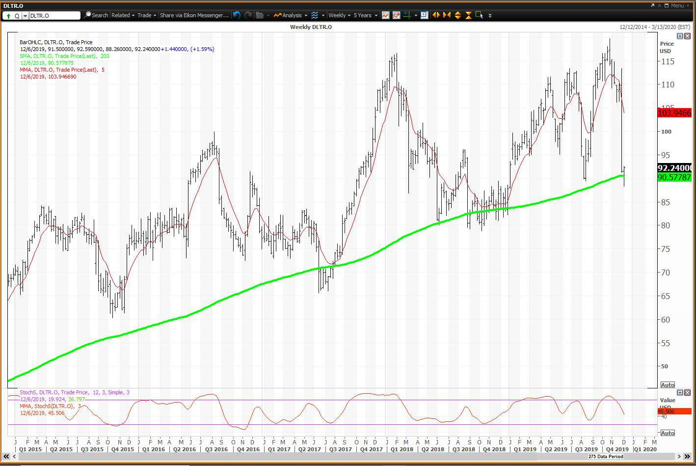 Weekly chart showing the share price performance of Dollar Tree, Inc. (DLTR)
