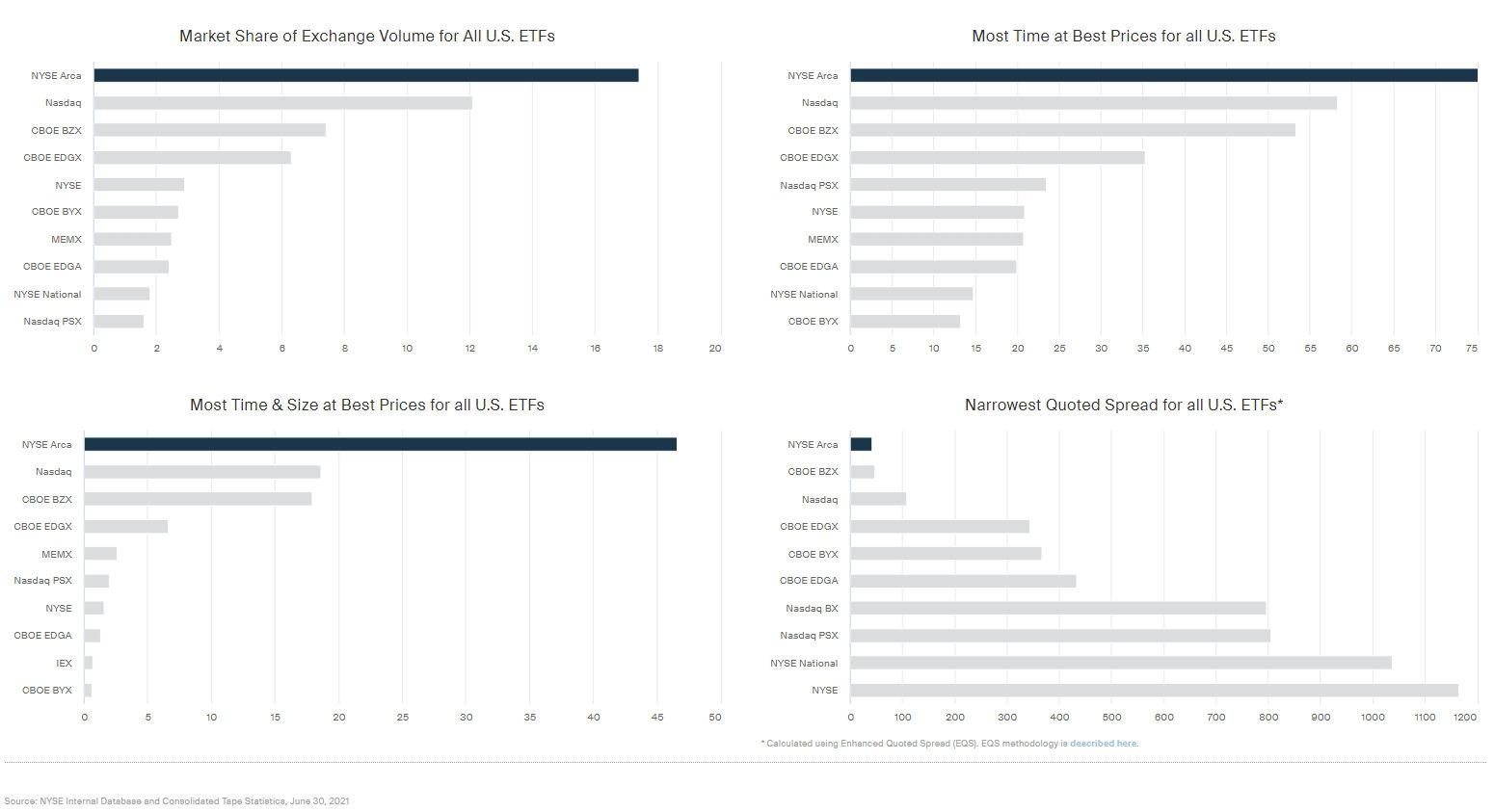 NYSE Arca Comparisons