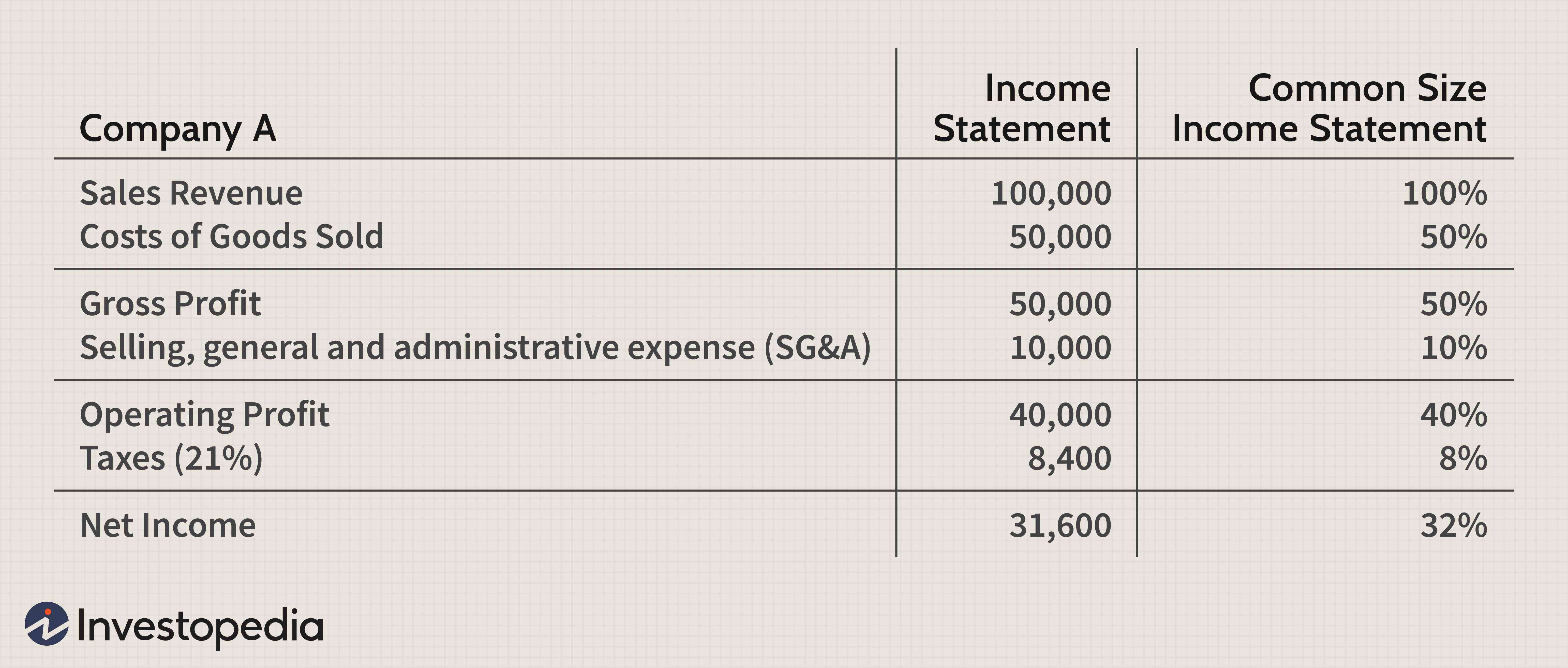 common size income statement definition honda financial statements