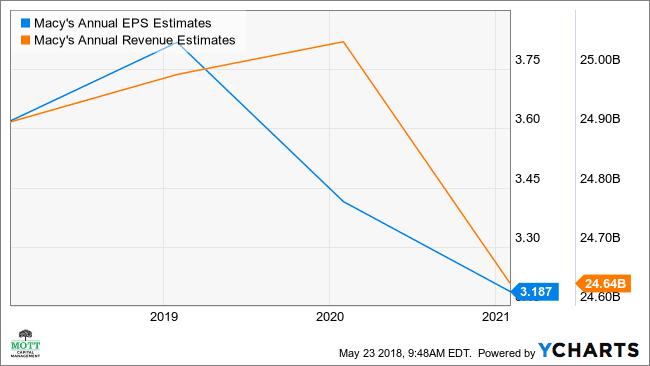 M Annual EPS Estimates Chart