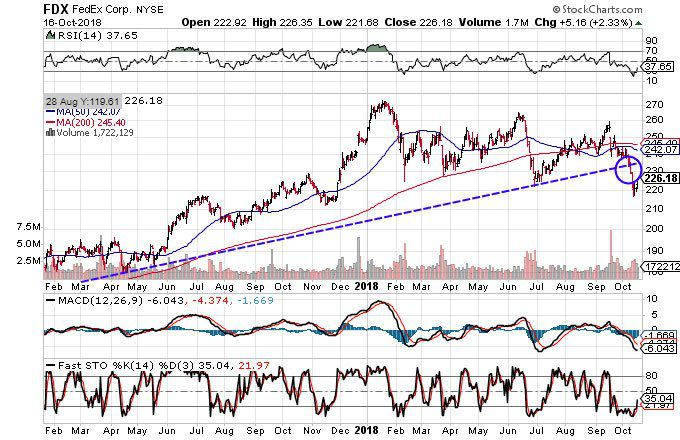 Technical chart showing the performance of FedEx Corporation(FDX) stock