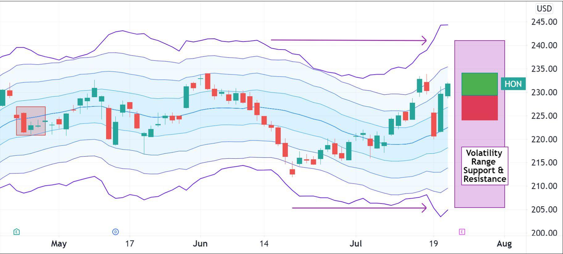 Volatility pattern for Honeywell International Inc. (HON)