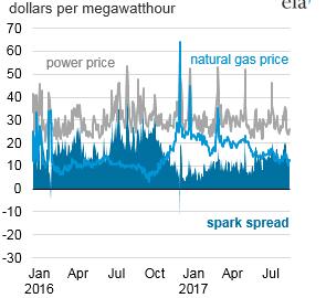 Spark Spread Chart
