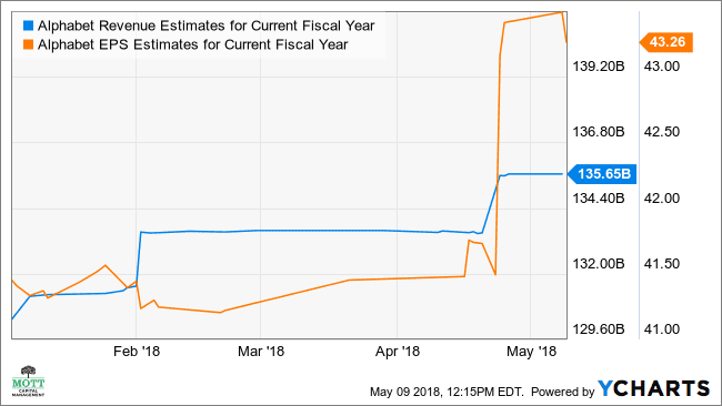 GOOGL Revenue Estimates for Current Fiscal Year Chart
