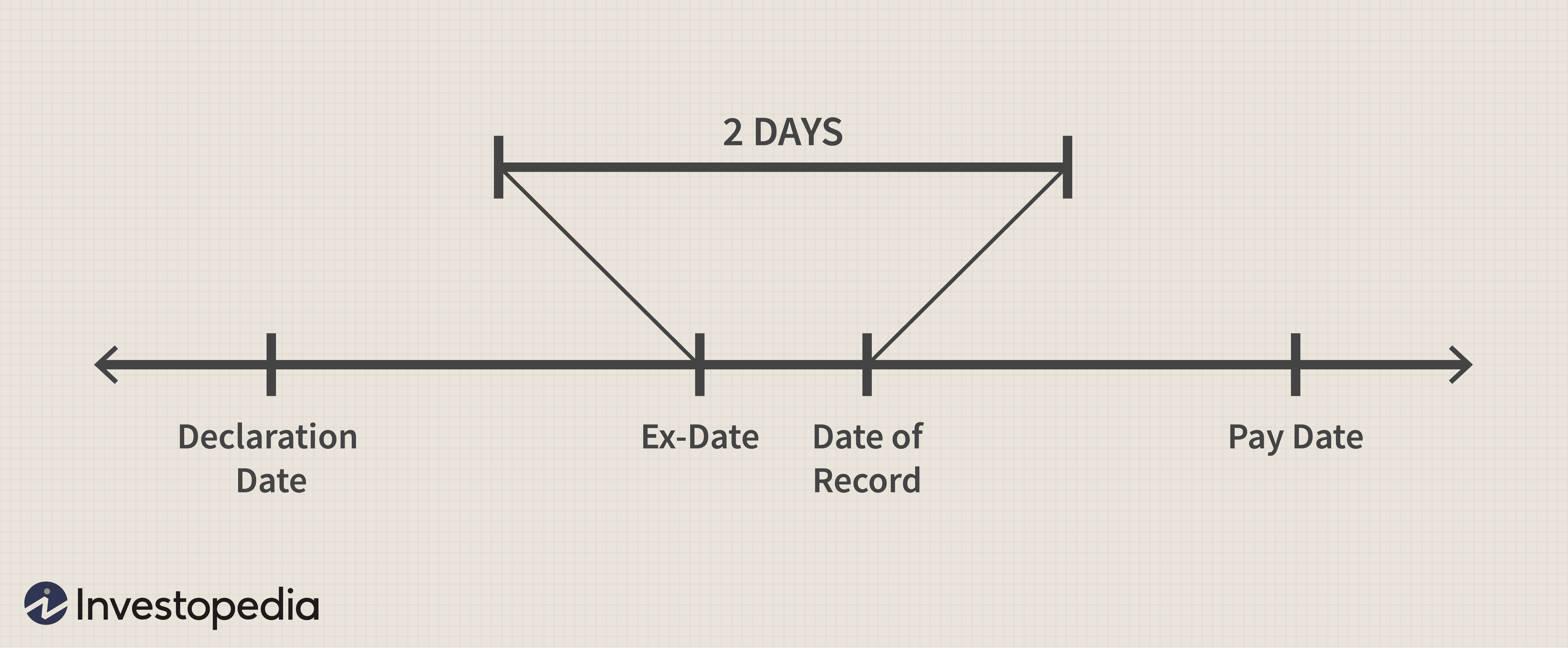 What S The Difference Between The Record Date And Ex Dividend Date