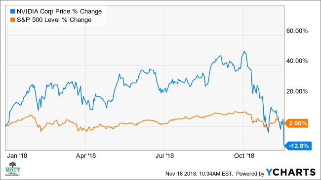 Nvidia Seen Plummeting 17% Further As Bulls Turn Bearish