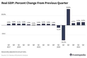 GDP Percent Change