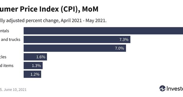 Consumer Price Index (CPI), MoM
