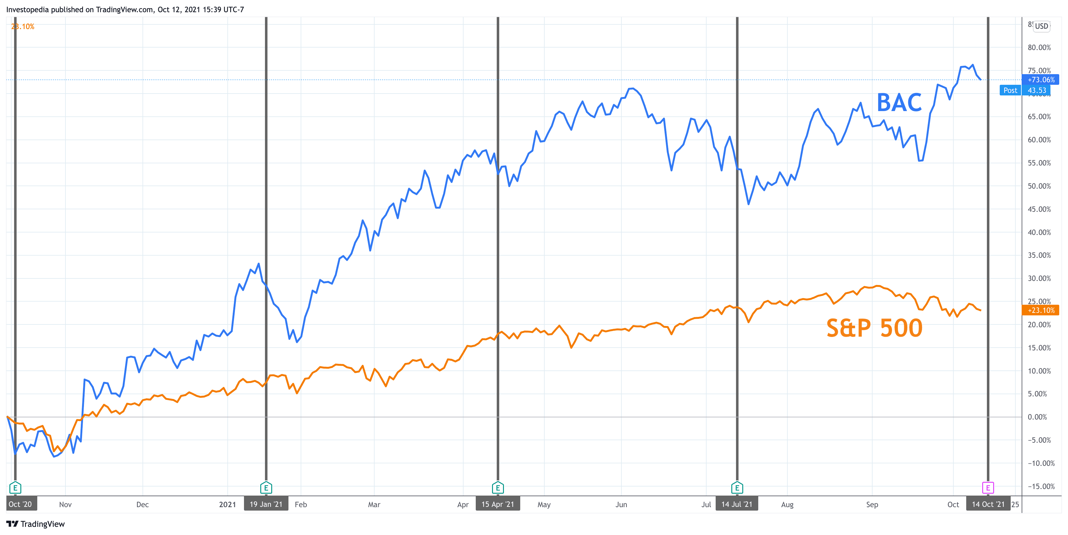 One Year Total Return for S&P 500 and Bank of America