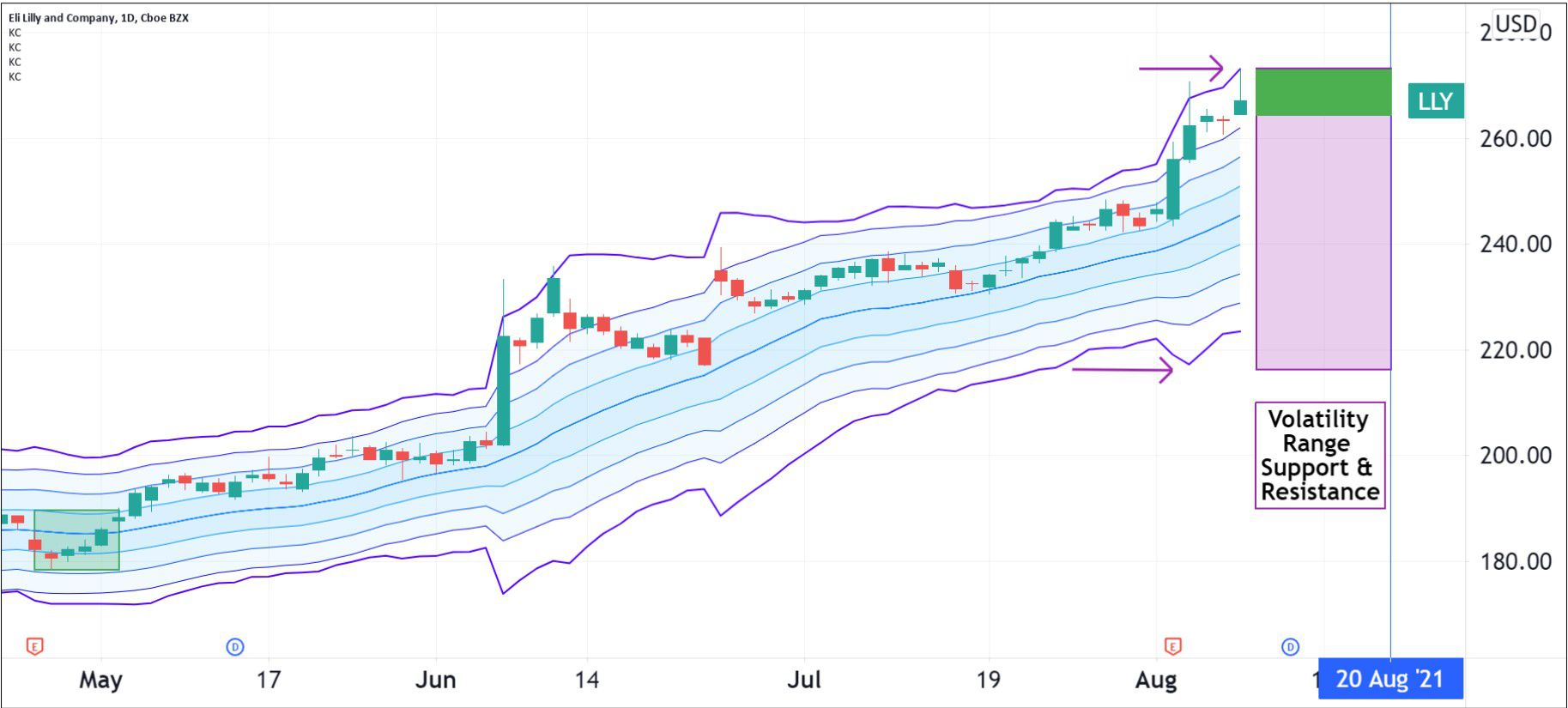 Volatility pattern for Eli Lilly and Company (LLY)