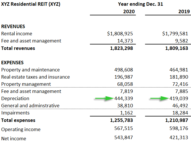 How To Assess A Real Estate Investment Trust Reit
