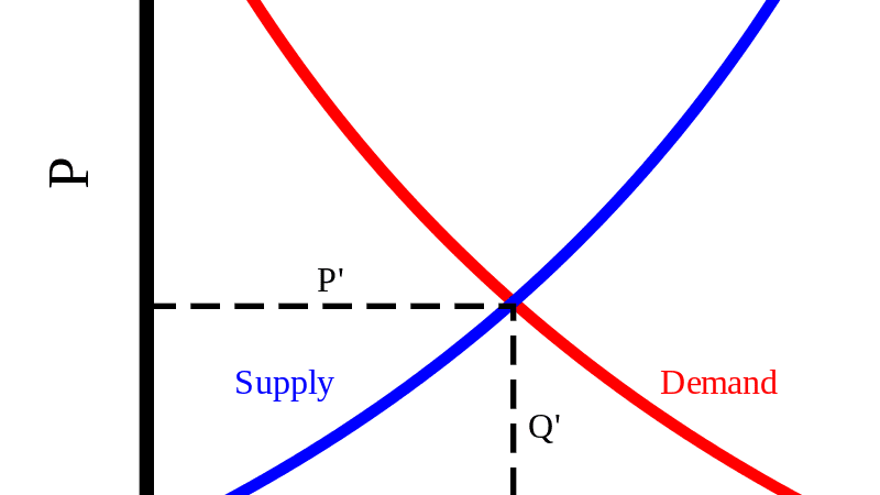 Why Are Price and Quantity Inversely Related According to the Law of Demand?