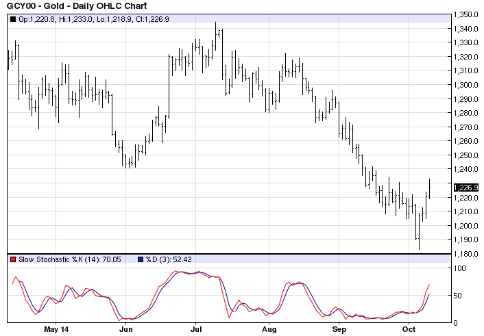 Commodity Investing: Top Technical Indicators