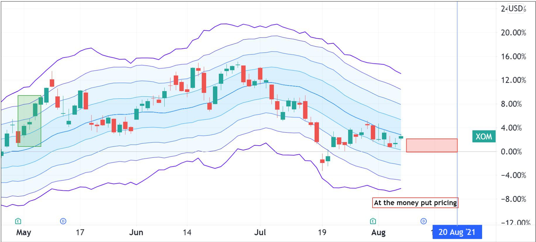 Option pricing for Exxon Mobil Corporation (XOM)