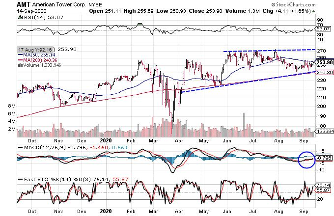 Chart showing the share price performance of American Tower Corporation (AMT)
