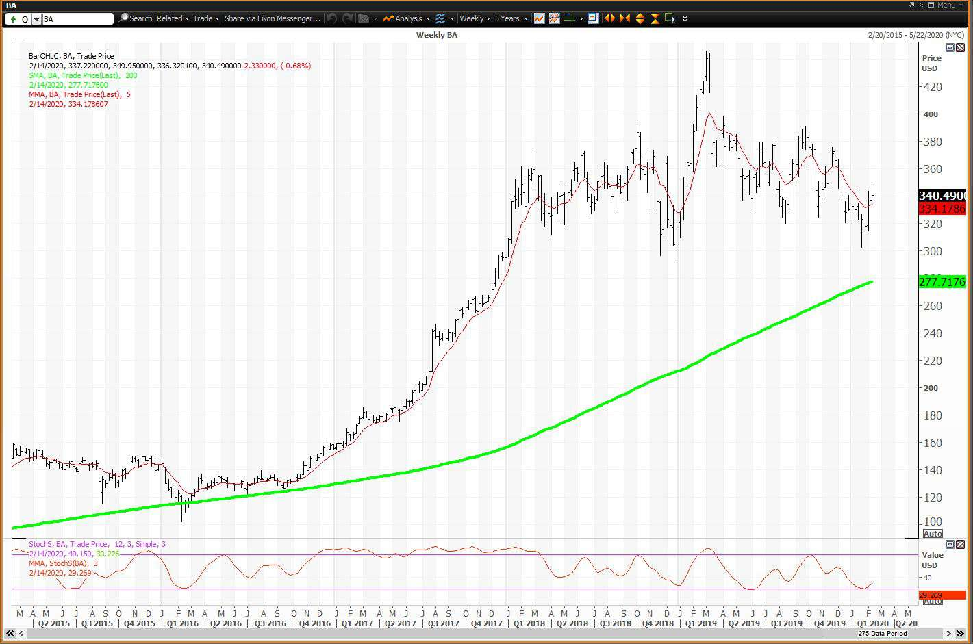 Weekly chart showing the share price performance of The Boeing Company (BA)