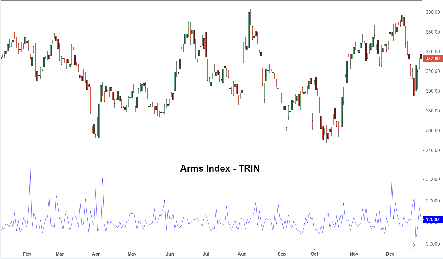 Arms Index - TRIN Definition and Application