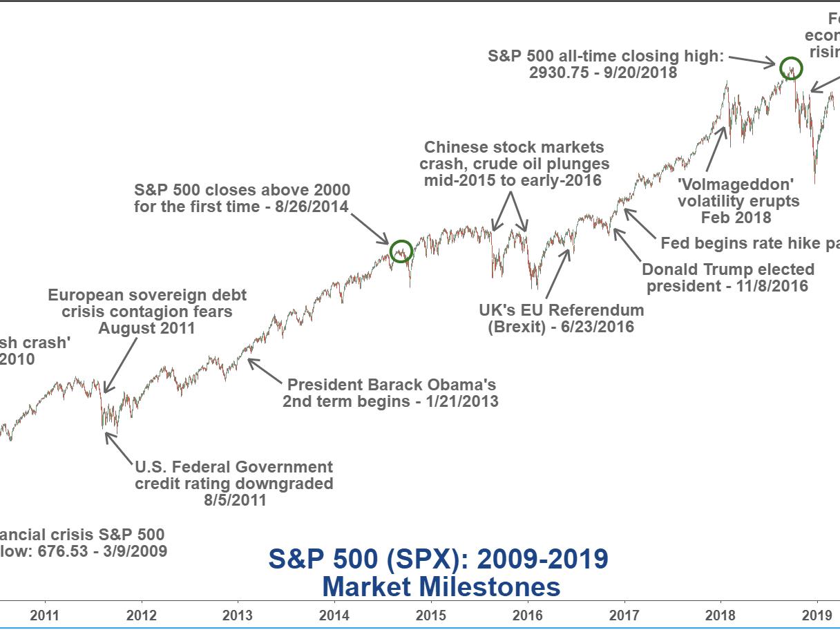Market Milestones As The Bull Market Turns 10