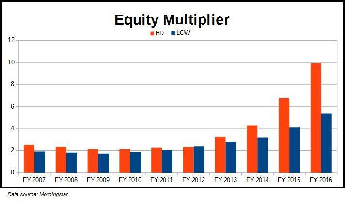Equity Multiplier