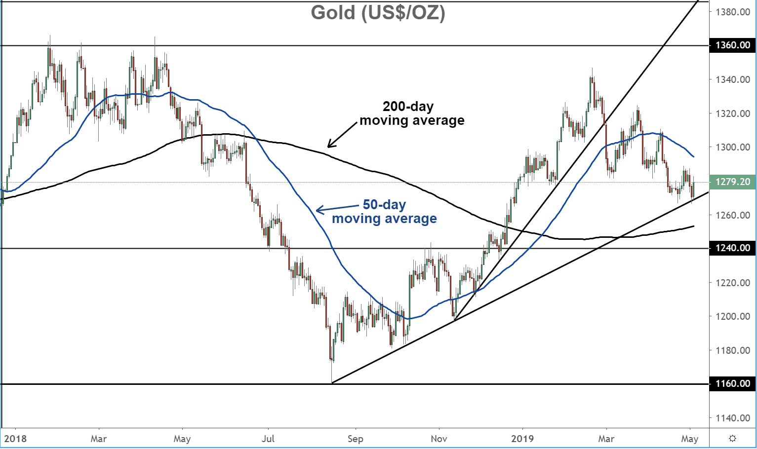 Gold (US $ / oz)