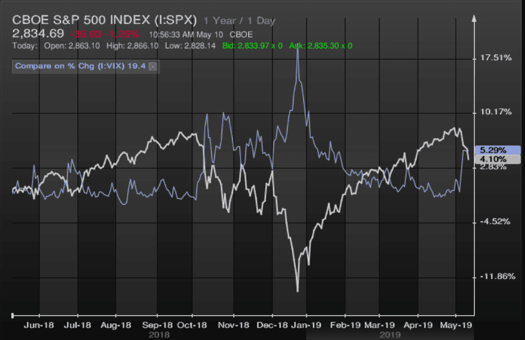 Performance of the S&P 500 Index vs. the CBOE Volatility Index