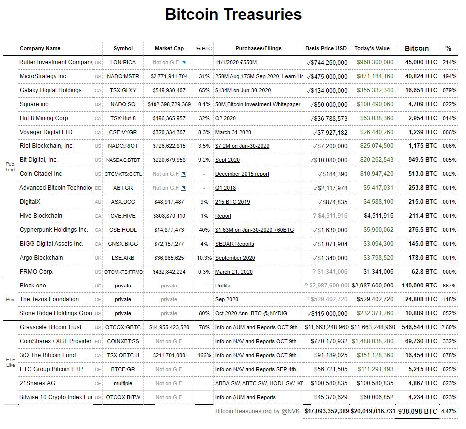 Companies that own Bitcoin