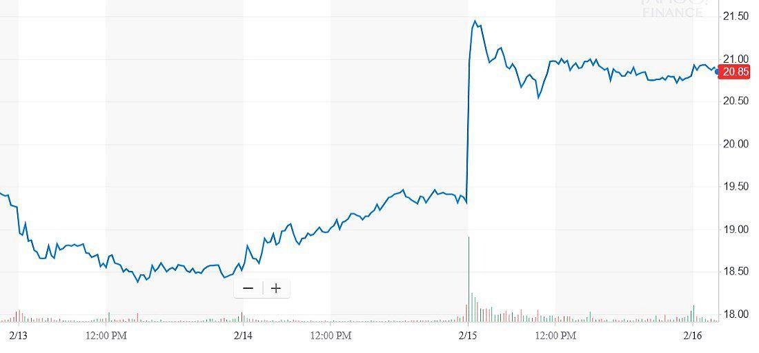 Teva Stock Spikes After 13F Filing of Buffett's Berkshire Is