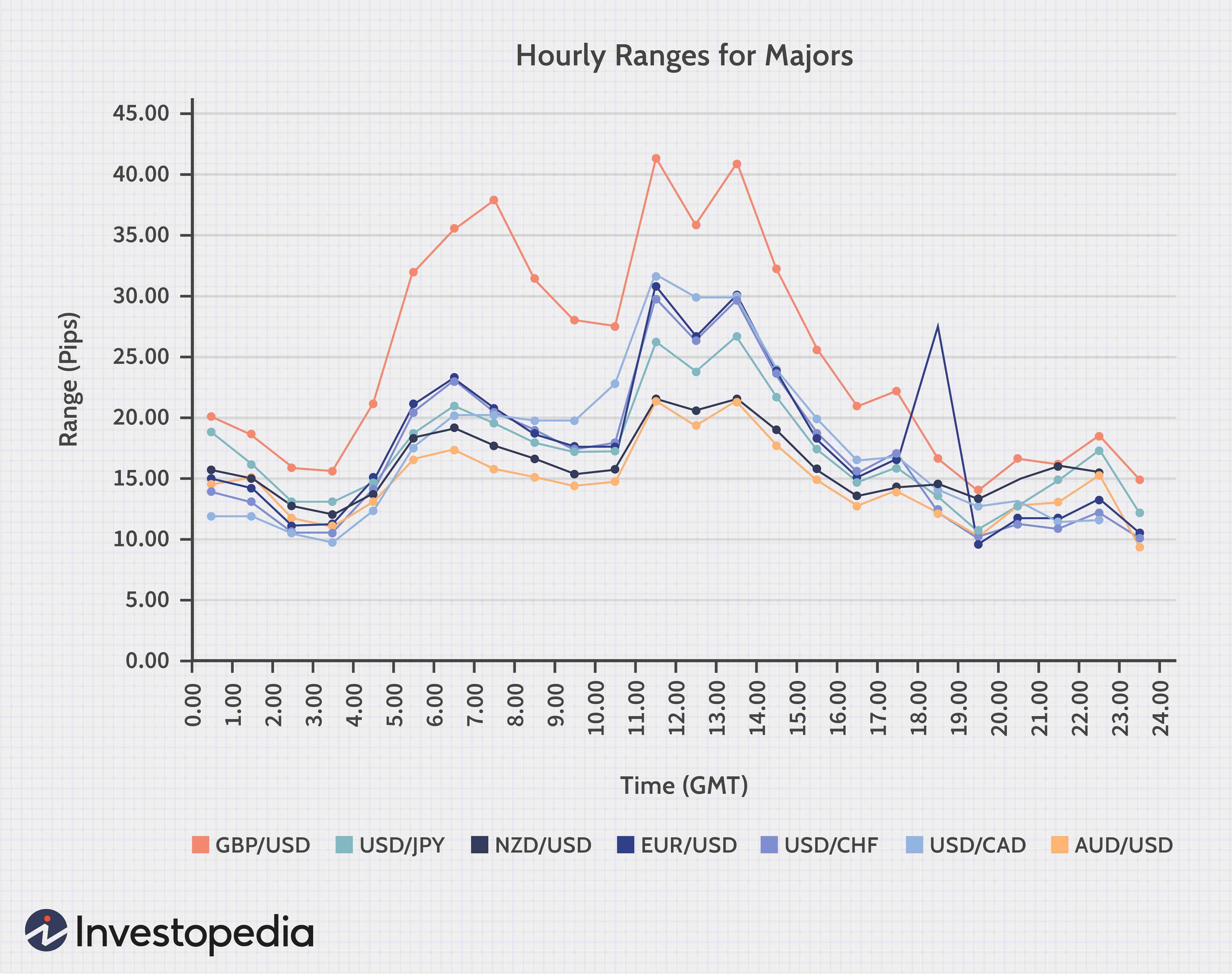 pontypridd market times forex