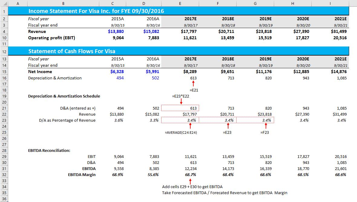 How Do I Calculate an EBITDA Margin Using Excel?