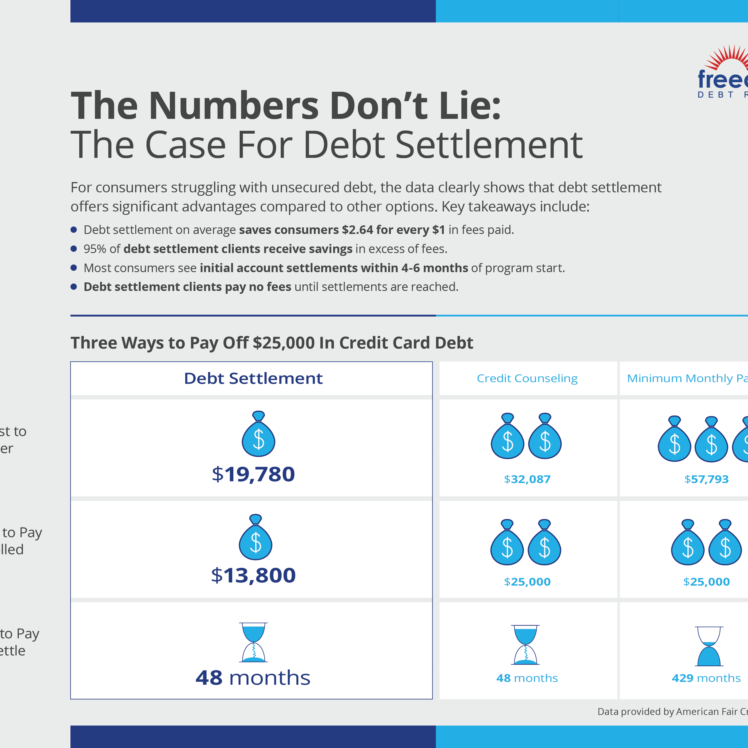 Debt Settlement Cheapest Way To Get Out Of Debt