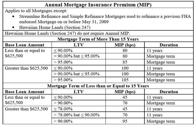 Image result for fha cancellation of mortgage insurance chart kentucky