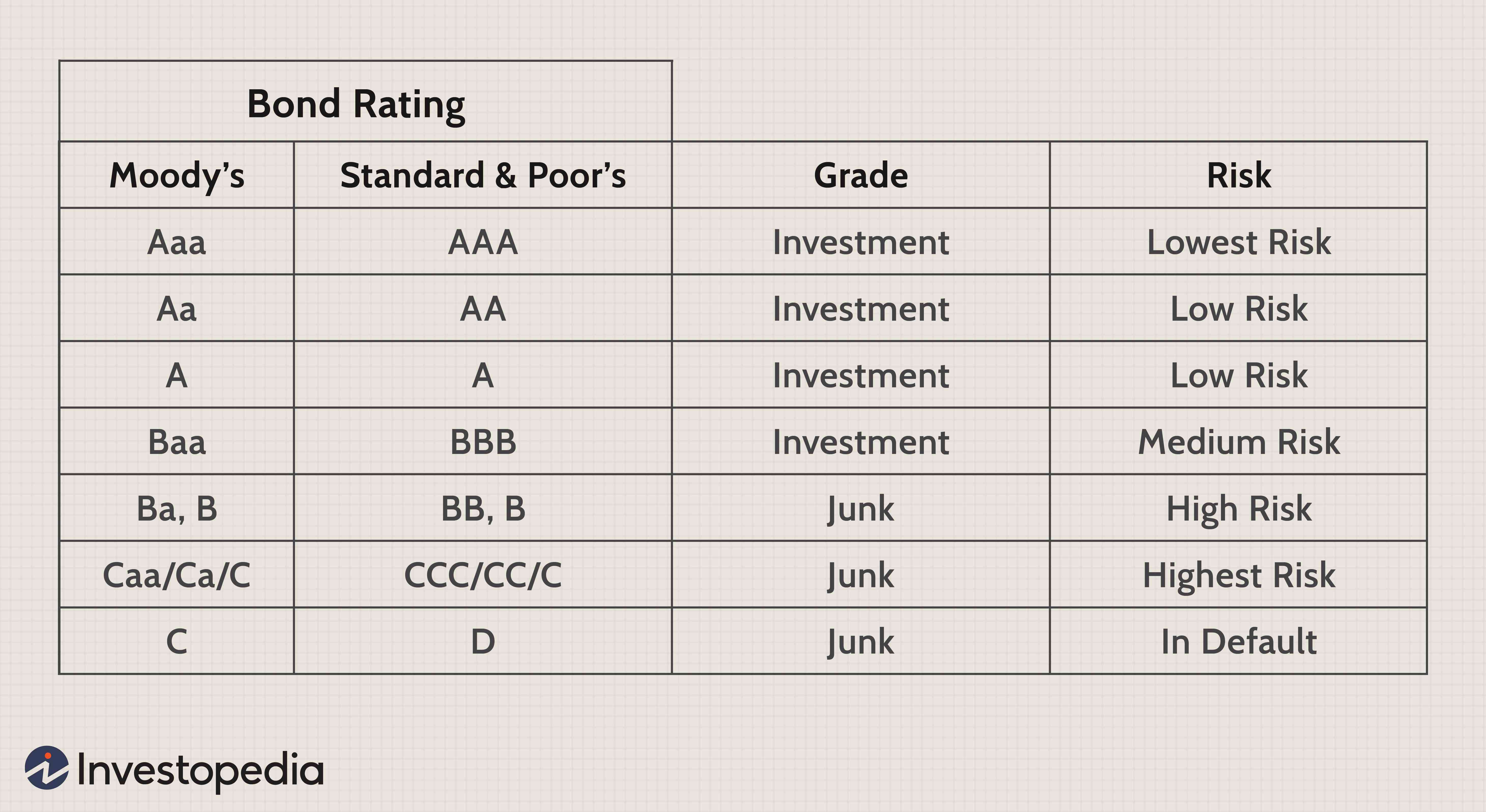What does investment grade bond mean oil investments