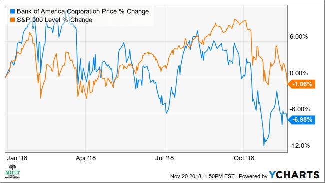 Why Bank of America May Fall Into a Bear Market