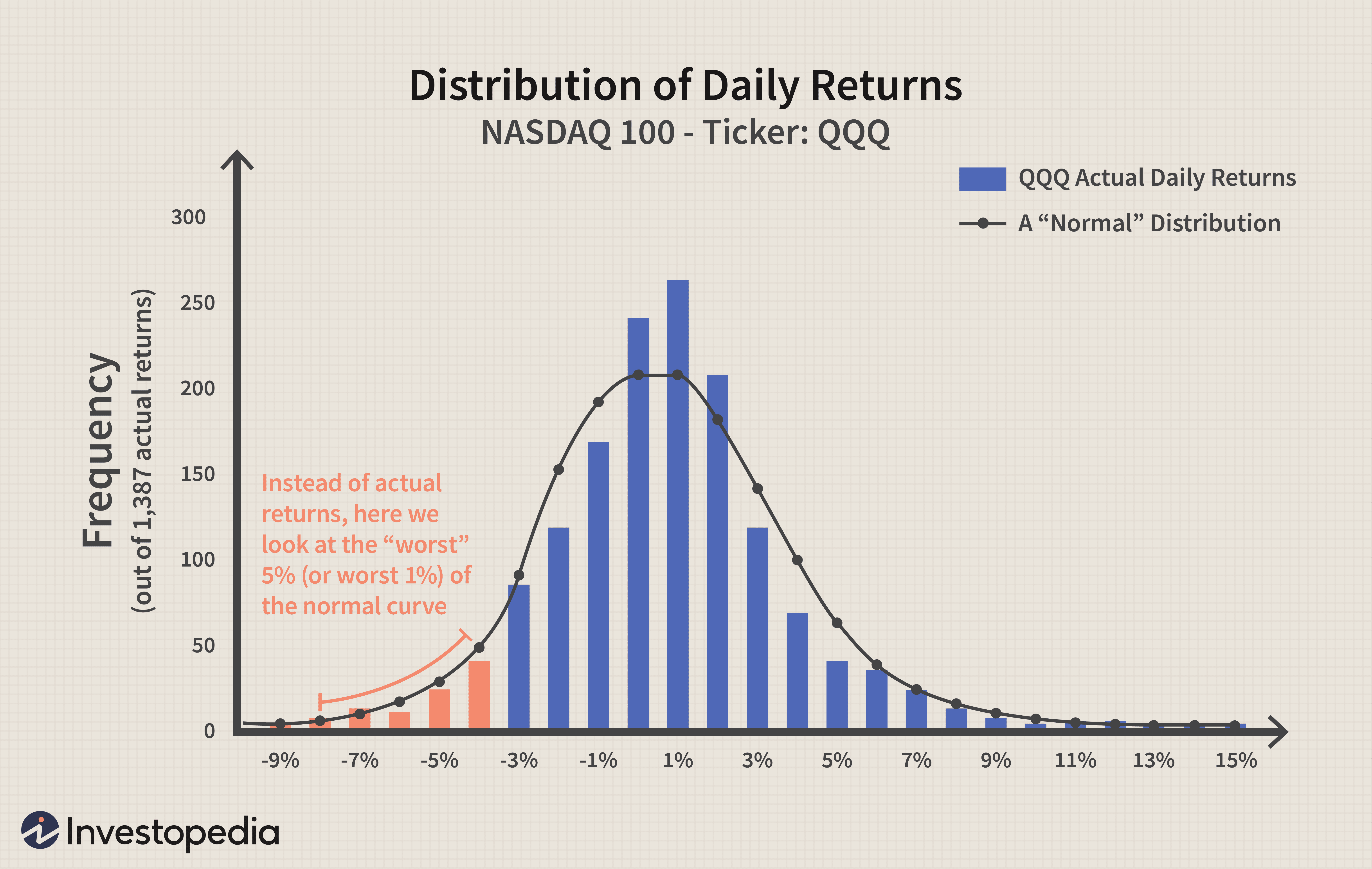 Distribution of Daily Returns