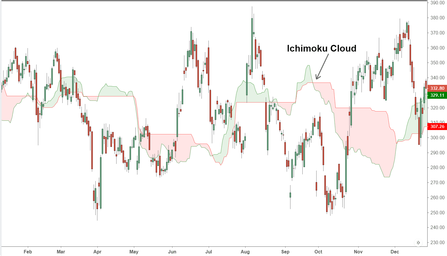 Ichimoku Cloud Definition and Uses