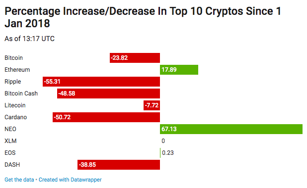 which cryptocurrency market up