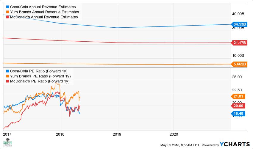 KO Annual Revenue Estimates Chart