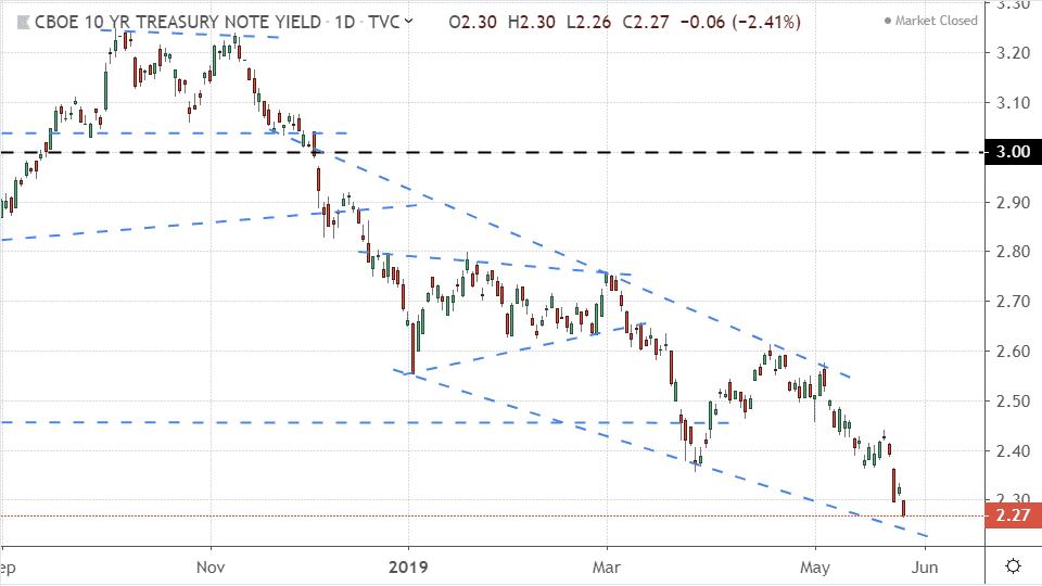 Performance of the 10-year Treasury yield (TNX)