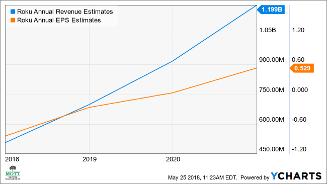 ROKU Annual Revenue Estimates Chart