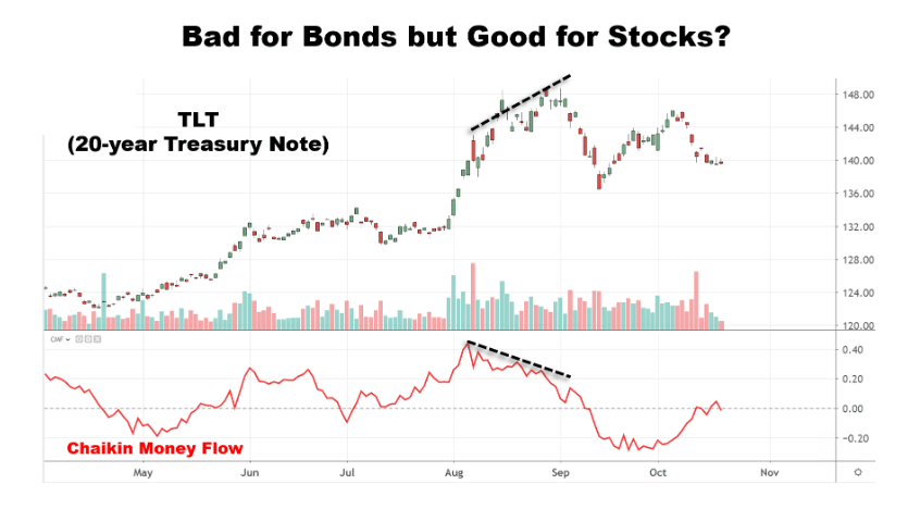 Money Exiting Bond Market May Find Its Way Into Stocks