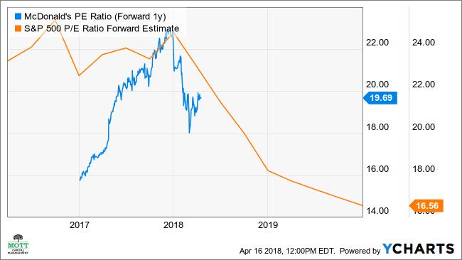 MCD PE Ratio (Forward 1y) Chart