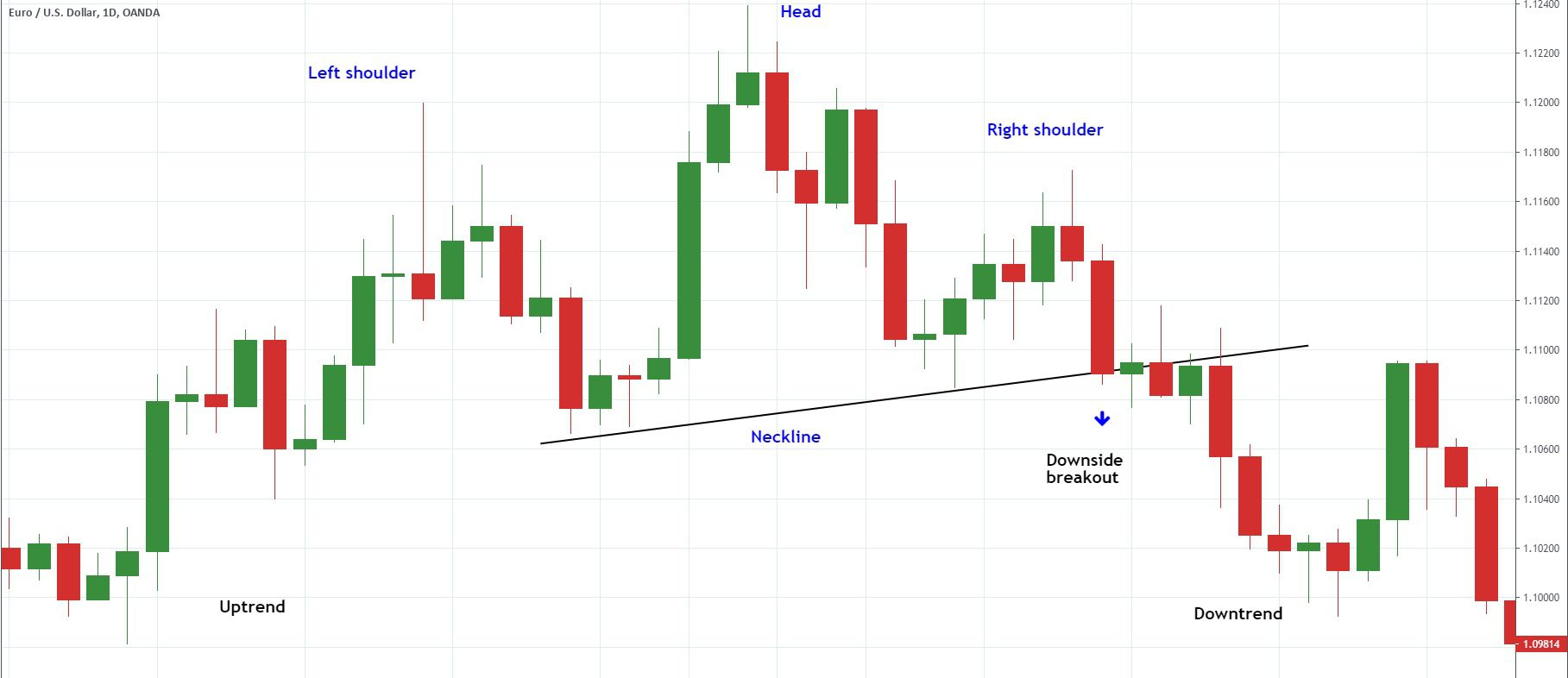 Head and shoulder chart formation example in EURUSD
