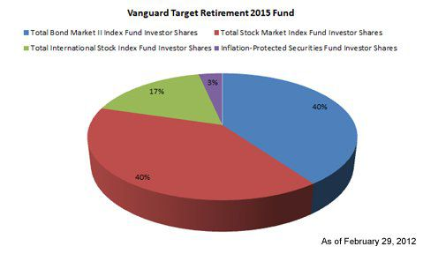 Life-Cycle Funds: Can It Get Any Simpler?