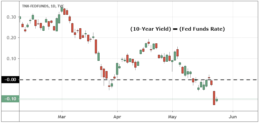 10-year yield minus Fed funds rate