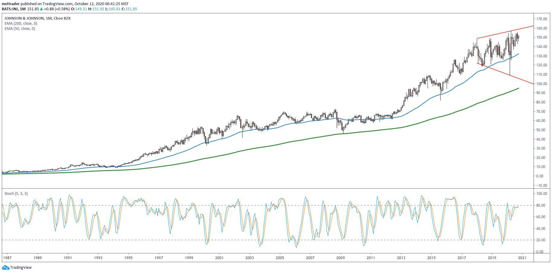 Long-term chart showing the share price performance of Johnson & Johnson (JNJ)
