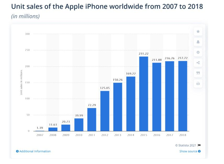 Unit sales of Apple's (AAPL) iPhone from 2007 to 2018