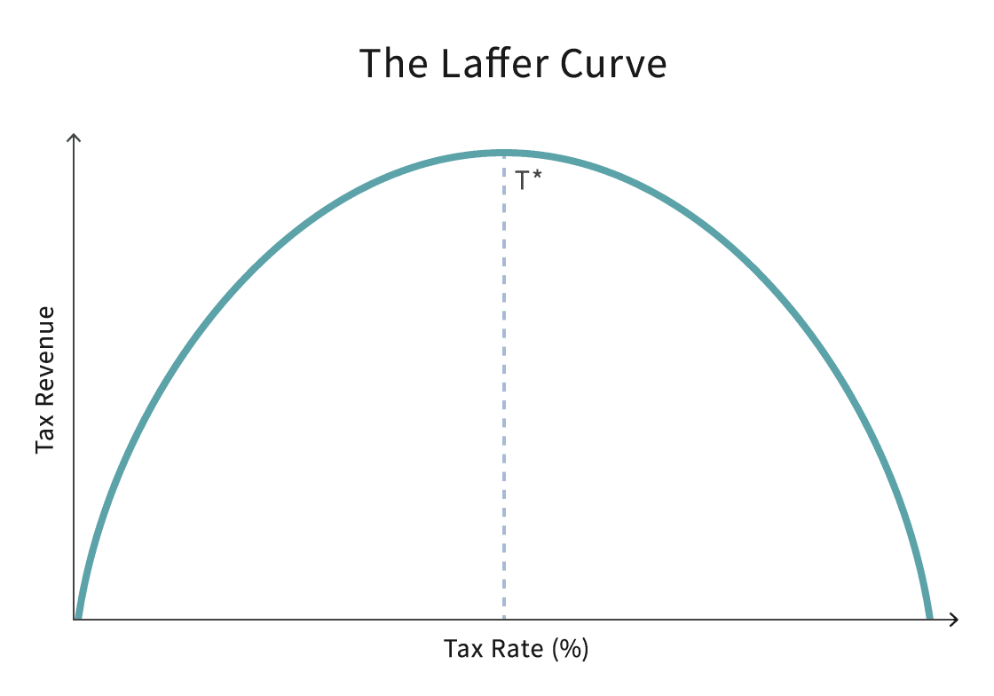 Laffer Curve Definition