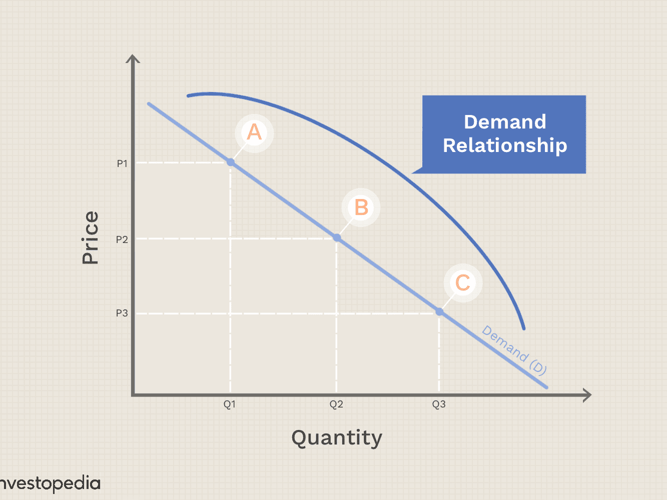 Law Of Demand Definition